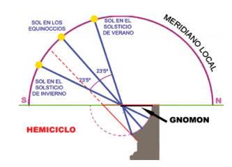 Gráfico donde se puede apreciar la diferencia en grados de inclinación entre las posiciones solares en ambos solsticios y la posición equinoccial.