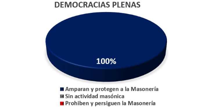 Amparar la masonería es un síntoma de democracia